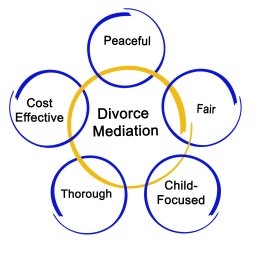 Divorce Negotiation and Mediation