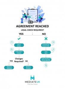 Legal Advise Process