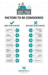 financial mediation process factors